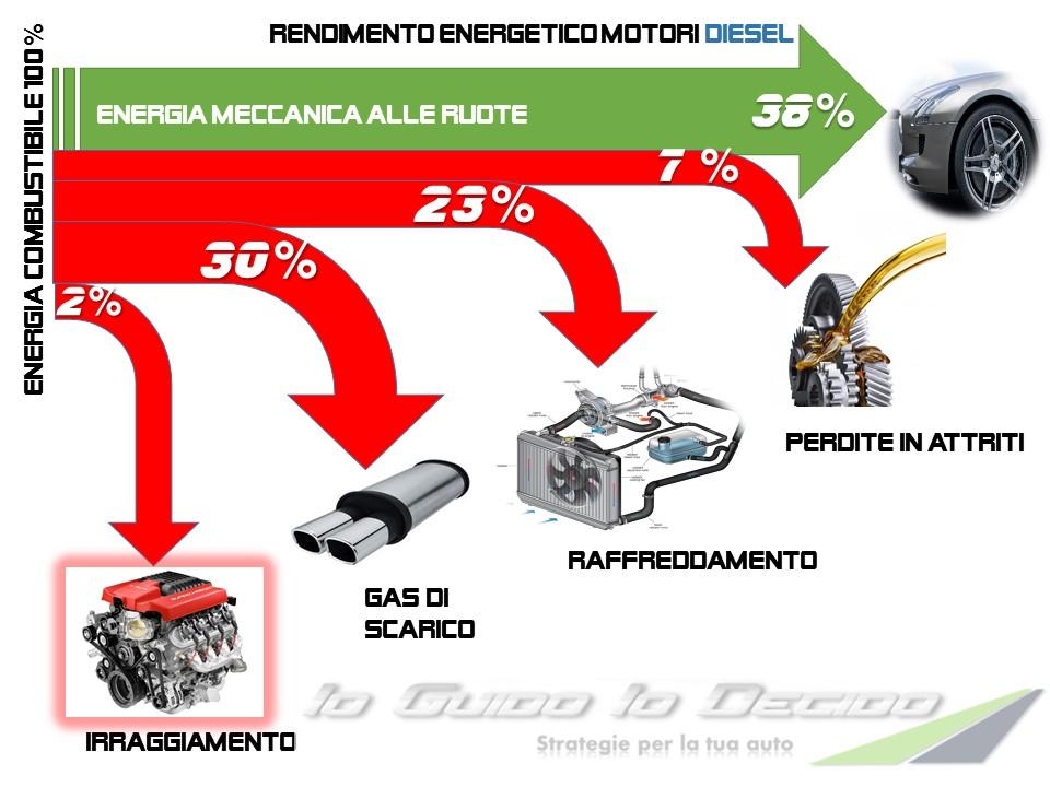 Rendimento diesel